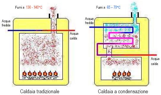 Caldaia a condensazione prezzi