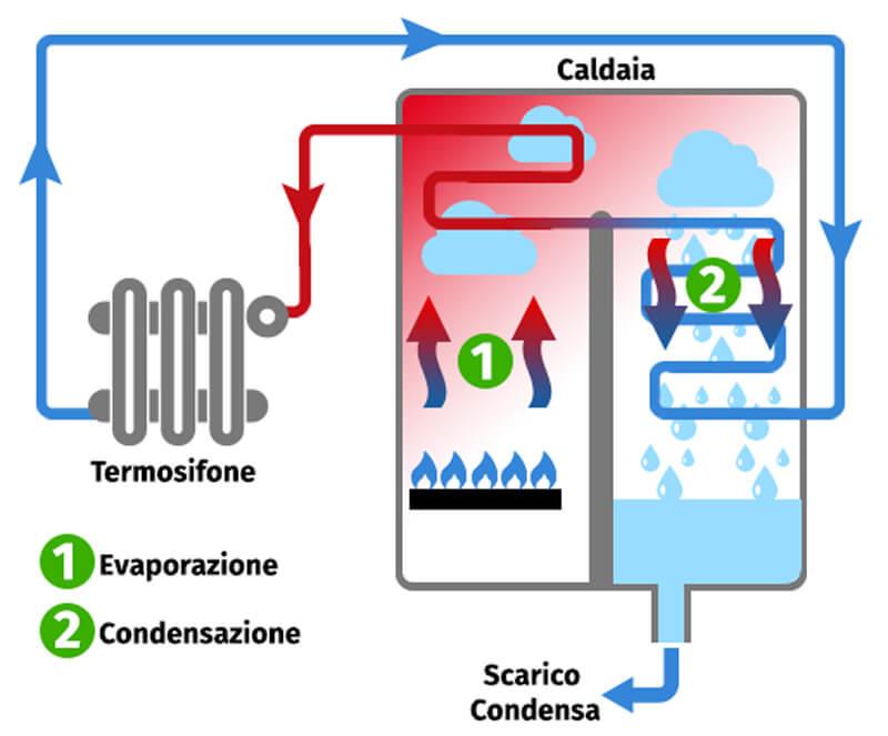 caldaia a condensazione Milano