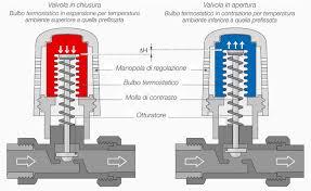 Valvole termostatiche prezzi