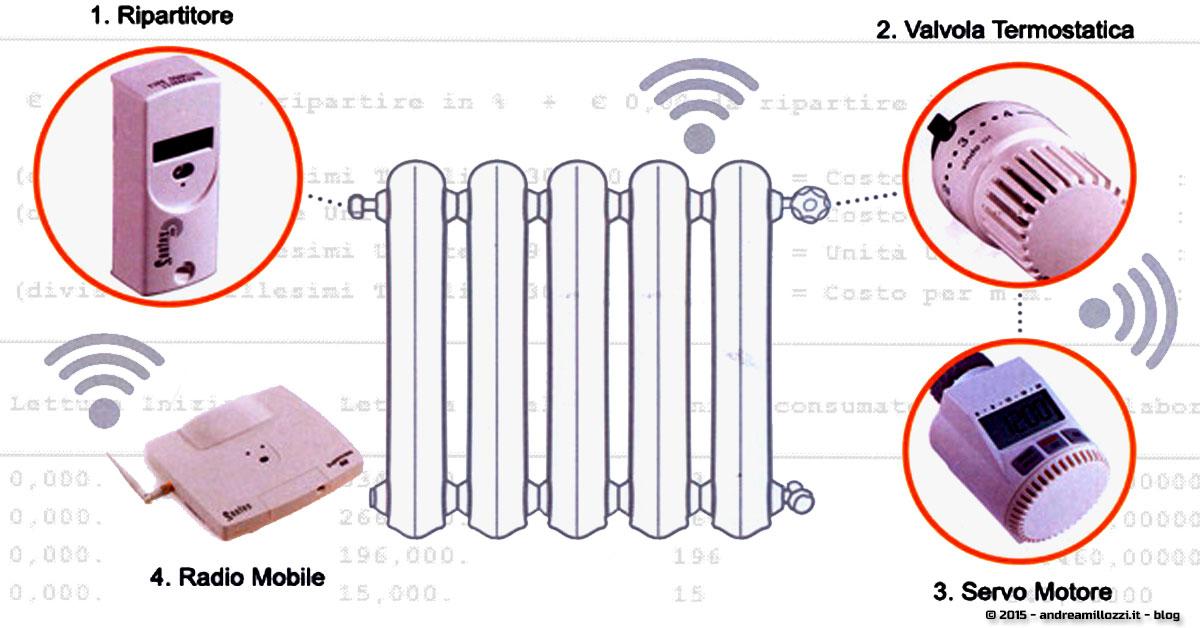 contabilizzatori di calore come si leggono